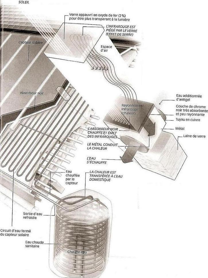 Le fonctionnement des panneaux solaires photovoltaiques et termiques tpe - Liquide caloporteur panneau solaire ...